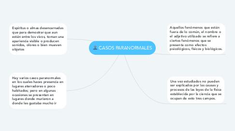 Mind Map: CASOS PARANORMALES