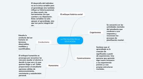 Mind Map: LA PSICOLOGÍA EN LA EDUCACIÓN