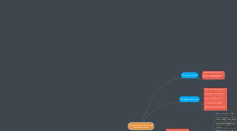Mind Map: Periodos de la historia del Derecho Romano
