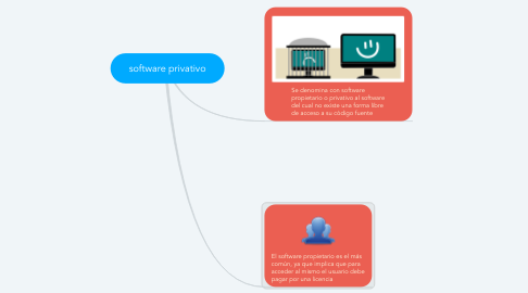 Mind Map: software privativo