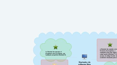 Mind Map: libertades de software libre