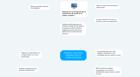 Mind Map: PRIMERA Y SEGUNDA GENERACIÓN DE COMPUTADORAS