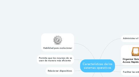 Mind Map: Características de los sistemas operativos