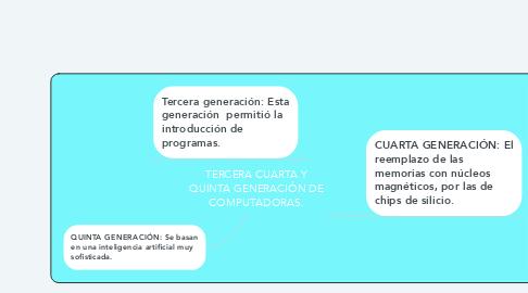 Mind Map: TERCERA CUARTA Y QUINTA GENERACIÓN DE COMPUTADORAS.