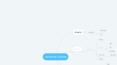 Mind Map: Leadership Qualities