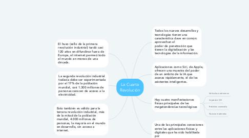 Mind Map: La Cuarta Revolución