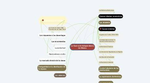 Mind Map: La Guerra de Independencia de México