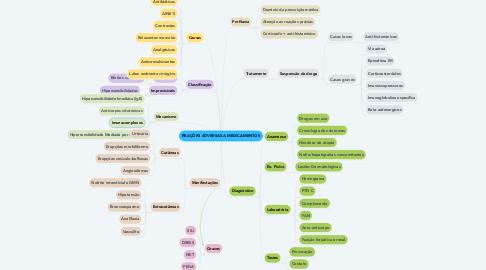 Mind Map: REAÇÔES ADVERSAS A MEDICAMENTOS
