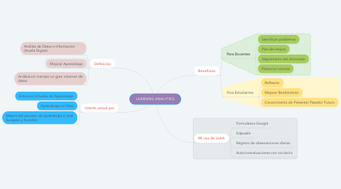 Mind Map: LEARNING ANALYTICS