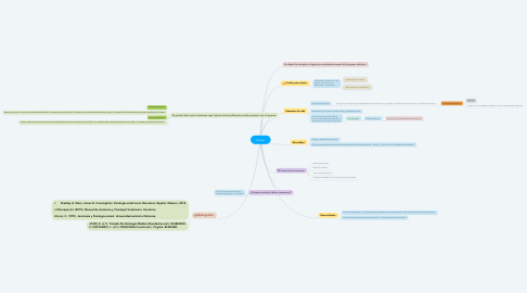 Mind Map: Cancer