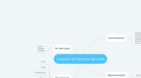 Mind Map: Conjunto de Números Naturales
