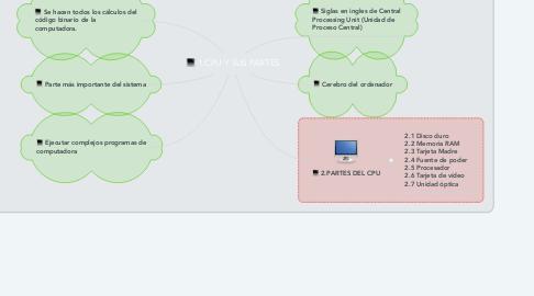 Mind Map: 1.CPU Y SUS PARTES