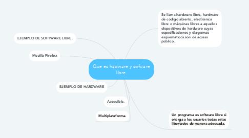 Mind Map: Que es hadware y sofware libre.