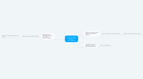 Mind Map: TIPOS DE SISTEMAS OPERATIVOS MONO USUARIO Y MULTIUSUAARIO