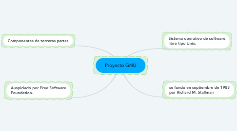 Mind Map: Proyecto GNU