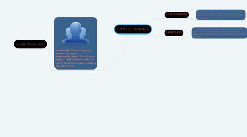 Mind Map: TIPOS DE USUARIOS