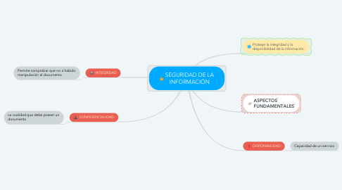 Mind Map: SEGURIDAD DE LA INFORMACIÓN