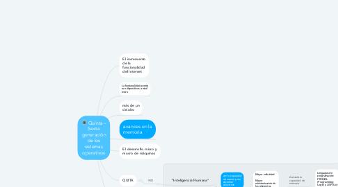 Mind Map: Quinta - Sexta generación de los sistemas operativos