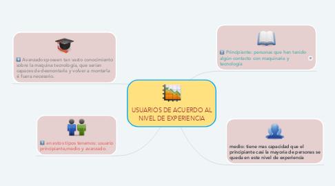 Mind Map: USUARIOS DE ACUERDO AL NIVEL DE EXPERIENCIA