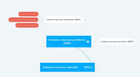 Mind Map: Sistema nervoso periferico (SNP)