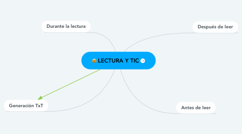 Mind Map: LECTURA Y TIC