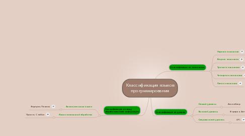 Mind Map: Классификация языков прогрммирования