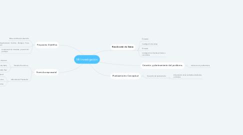 Mind Map: Mi Investigación