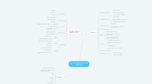 Mind Map: AJUSTES FISIOLÓGICOS DA GESTAÇÃO