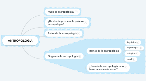 Mind Map: ANTROPOLOGÍA