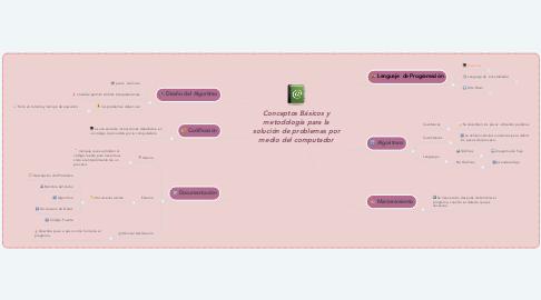 Mind Map: Conceptos Básicos y metodología para la solución de problemas por medio del computador