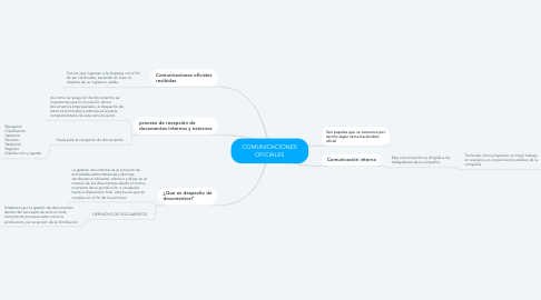 Mind Map: COMUNICACIONES OFICIALES