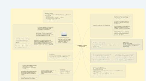Mind Map: El paradigma conflictivista en trabajo social