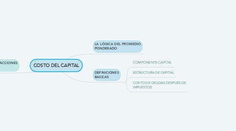 Mind Map: COSTO DEL CAPITAL