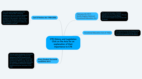 Mind Map: CTE History and Legislation Click on the Acts for an explanation of their importance to CTE