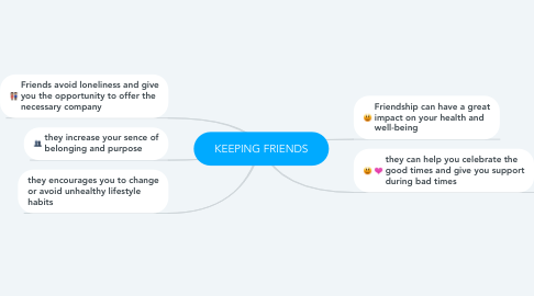 Mind Map: KEEPING FRIENDS