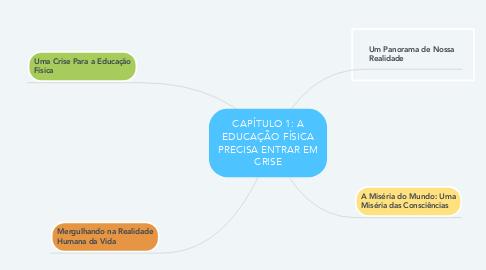 Mind Map: CAPÍTULO 1: A EDUCAÇÃO FÍSICA PRECISA ENTRAR EM CRISE