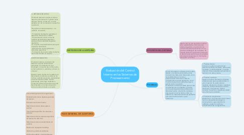 Mind Map: Evaluación del Control Interno en los Sistemas de Procesamiento