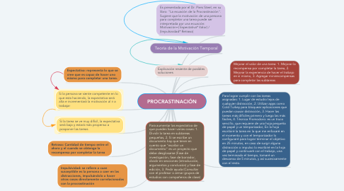 Mind Map: PROCRASTINACIÓN