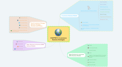Mind Map: CHAPTER 5: E-commerce Business Strategies