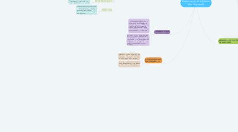 Mind Map: Determinación de la Calidad de la Información