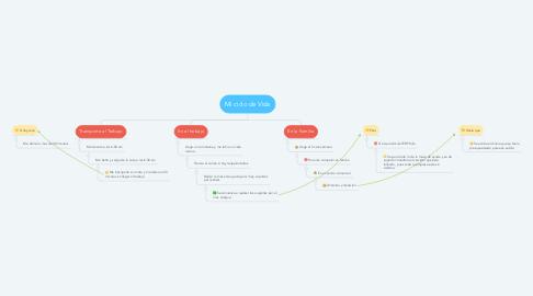 Mind Map: Mi ciclo de Vida