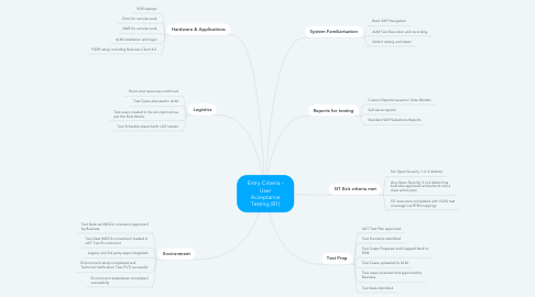 Mind Map: Entry Criteria - User Acceptance Testing (R1)
