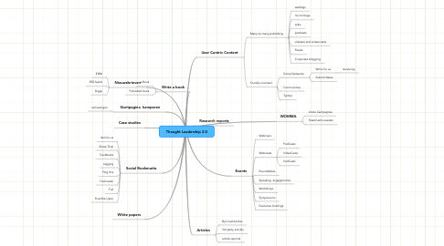 Mind Map: Thought Leadership 2.0