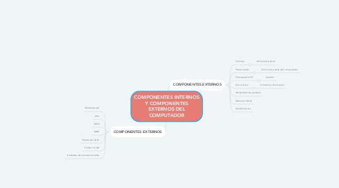 Mind Map: COMPONENTES INTERNOS Y COMPONENTES EXTERNOS DEL COMPUTADOR
