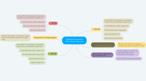 Mind Map: Schedule Preventive Maintenance Services