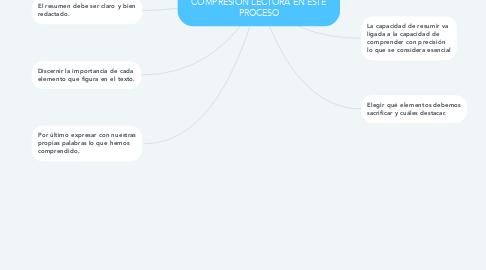 Mind Map: COMO REALIZAR UN RESUMEN Y LA IMPORTANCIA DE ESTRATEGIAS DE COMPRESIÓN LECTORA EN ESTE PROCESO