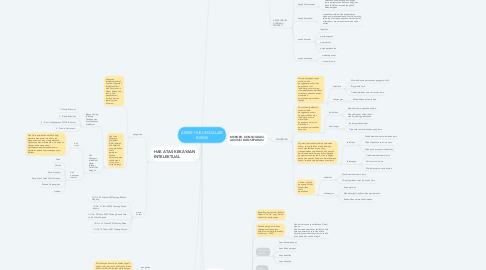 Mind Map: ASPEK HUKUM DALAM BISNIS