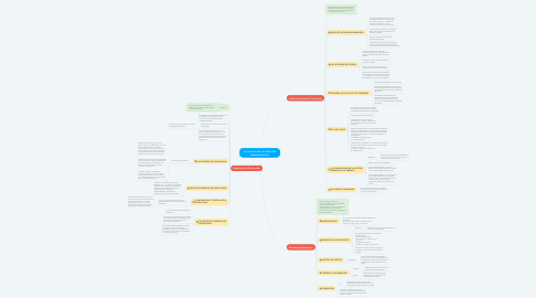 Mind Map: La Gestión de los distintos Departamentos
