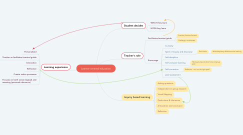 Mind Map: Learner-centred education