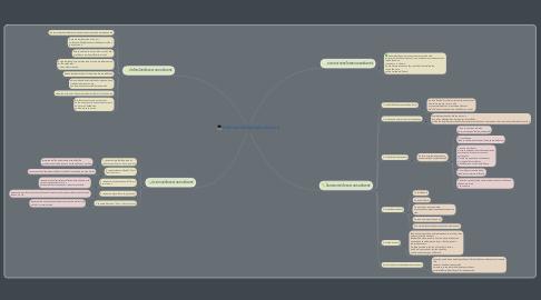 Mind Map: หลักการทำโครงงานคอมพิวเตอร์